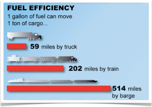 River Barge Fuel Efficiency