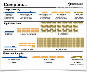 River Barge Transport Comparisons