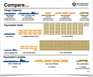 River Barge Transport Comparisons